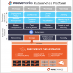 Pure Storage and Weaveworks Webinar – March 17