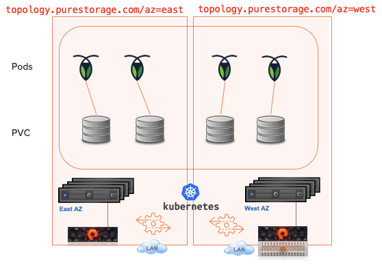 Kubernetes Topology for StatefulSet Storage Redundancy with PSO
